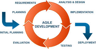 Agile Software Development & Testing